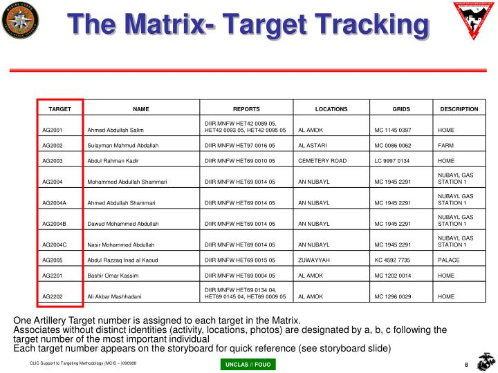The Matrix- Target Tracking