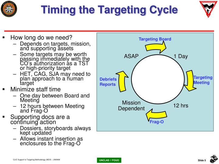 Timing the Targeting Cycle