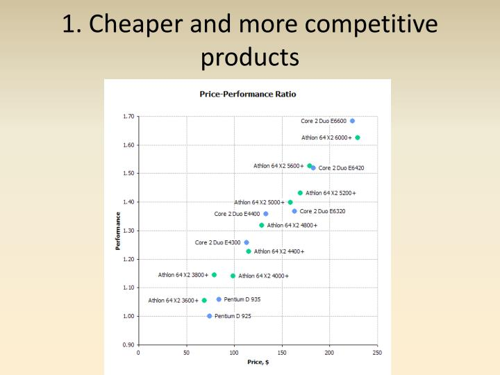 1. Cheaper and more competitive products