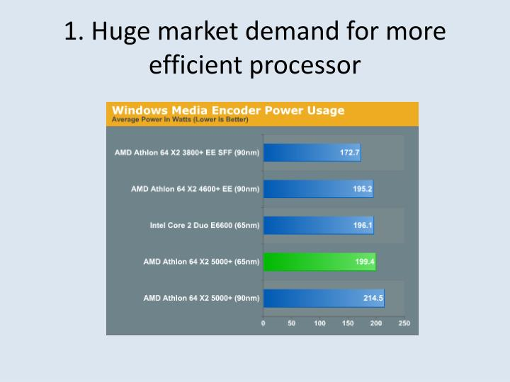 1. Huge market demand for more efficient processor