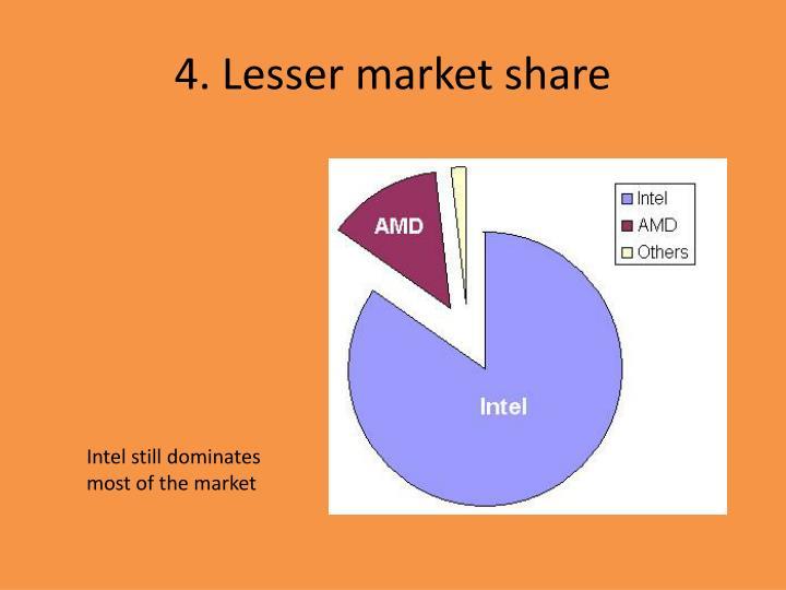 4. Lesser market share