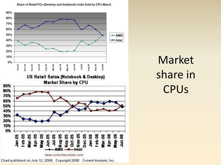 Market share in CPUs