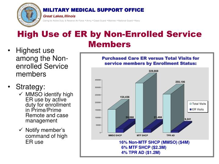 High Use of ER by Non-Enrolled Service Members
