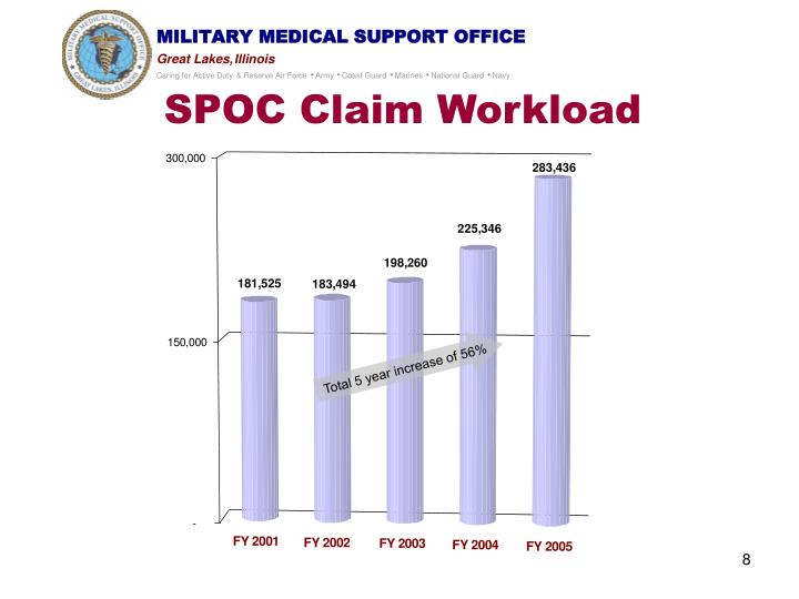 SPOC Claim Workload