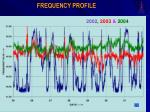 frequency profile