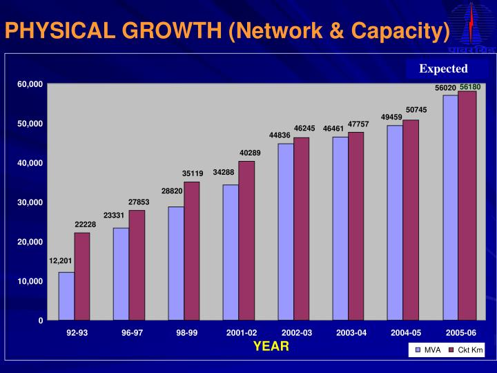 PHYSICAL GROWTH (Network & Capacity)