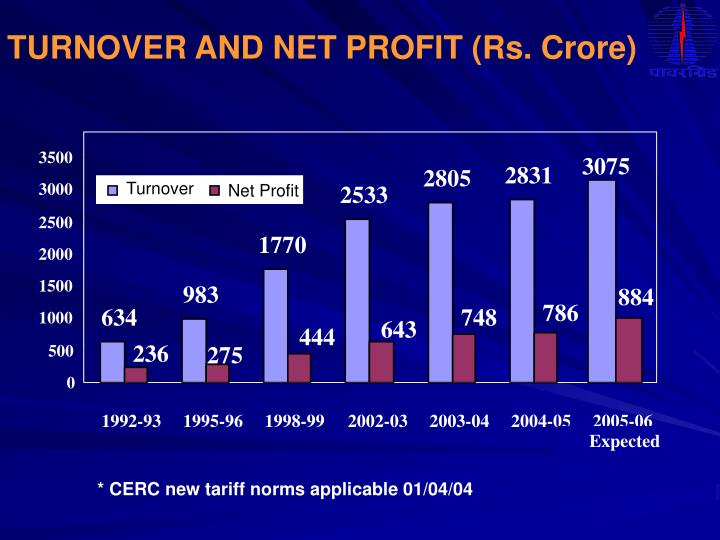 TURNOVER AND NET PROFIT (Rs. Crore)