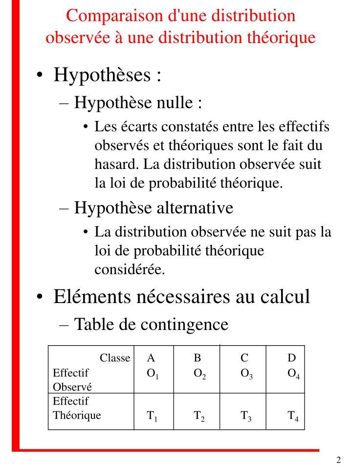 Comparaison d'une distribution