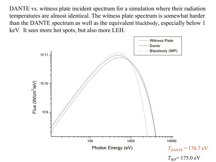 DANTE vs. witness plate incident spectrum for a simulation where their radiation temperatures are almost identical. The witness plate spectrum is somewhat harder than the DANTE spectrum as well as the equivalent