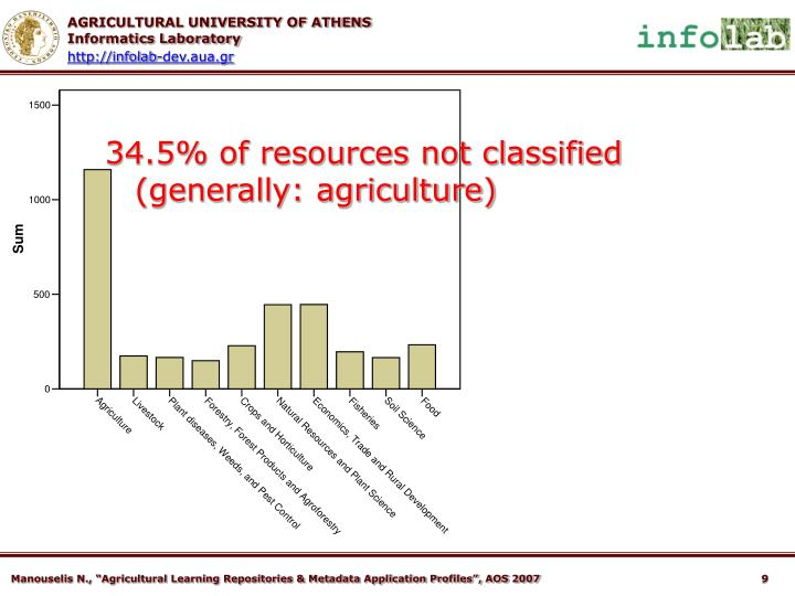 34.5% of resources not classified (generally: agriculture)