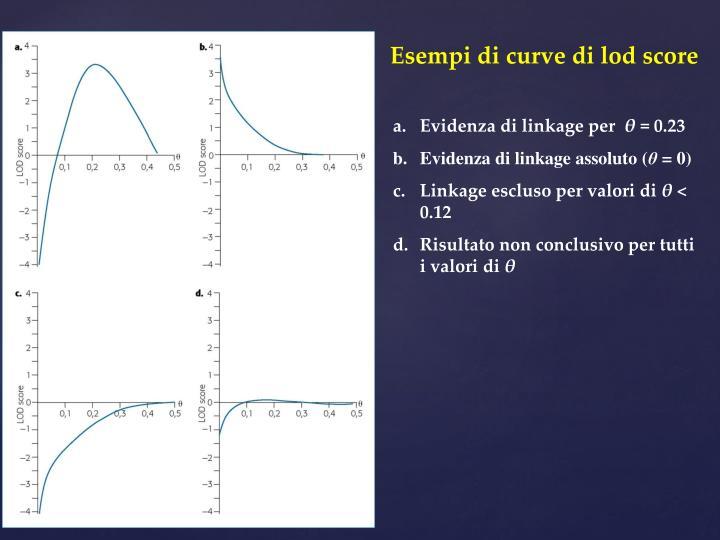 Esempi di curve di