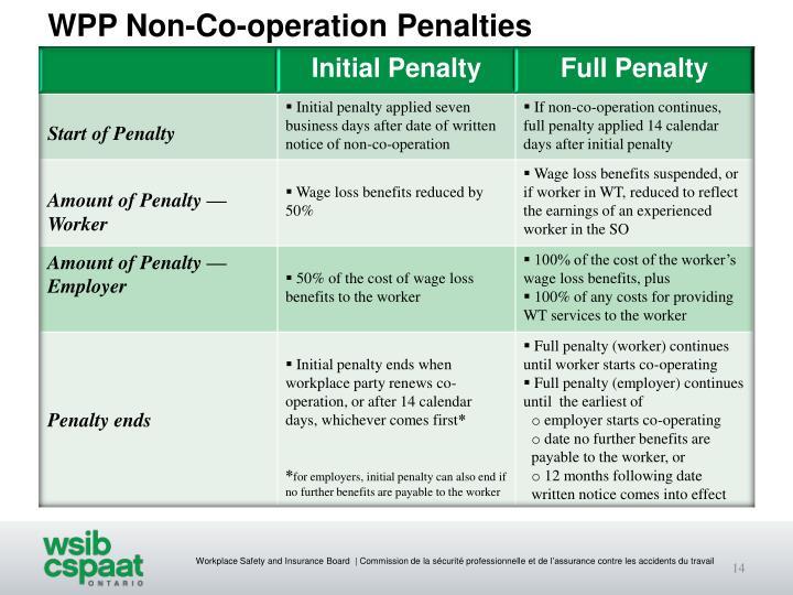 WPP Non-Co-operation Penalties