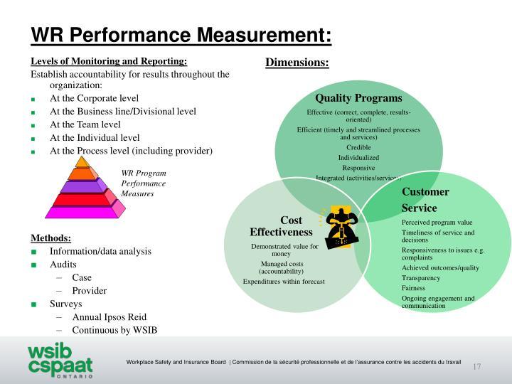 WR Performance Measurement:
