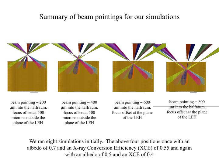 Summary of beam pointings for our simulations