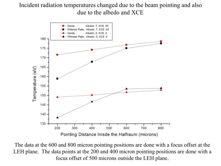 Incident radiation temperatures changed due to the beam pointing and also due to the albedo and XCE