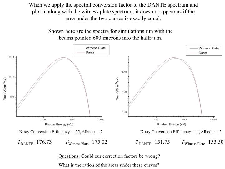 When we apply the spectral conversion factor to the DANTE spectrum and plot in along with the witness plate spectrum, it does not appear as if the area under the two curves is exactly equal.