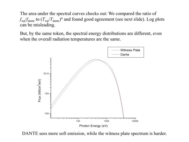 The area under the spectral curves checks out: We compared the ratio of