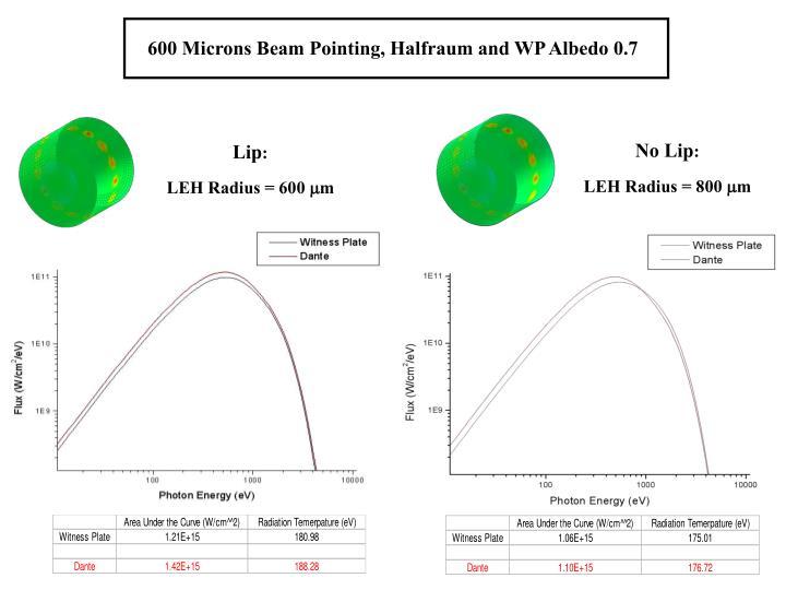 600 Microns Beam Pointing, Halfraum and WP Albedo 0.7