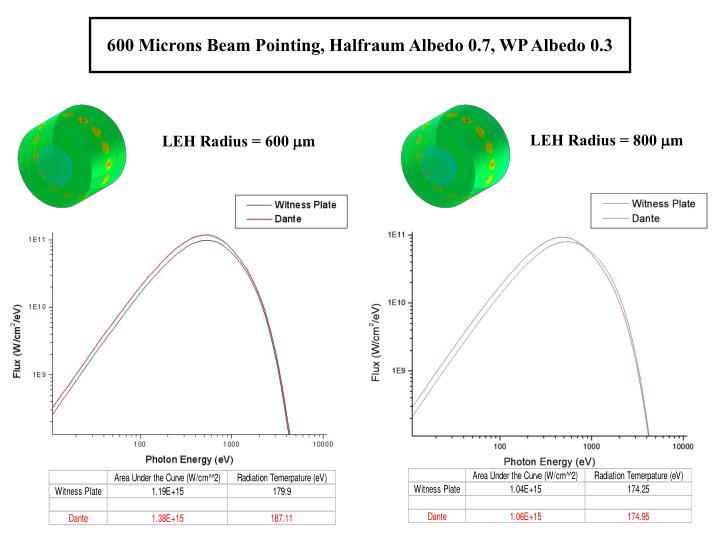 600 Microns Beam Pointing, Halfraum Albedo 0.7, WP Albedo 0.3