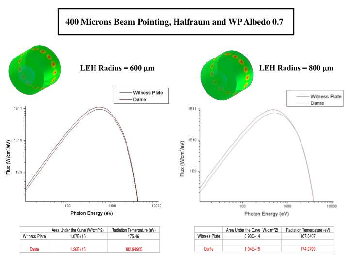 400 Microns Beam Pointing, Halfraum and WP Albedo 0.7