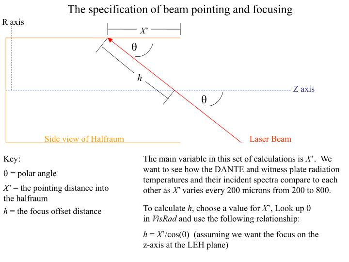 The specification of beam pointing and focusing
