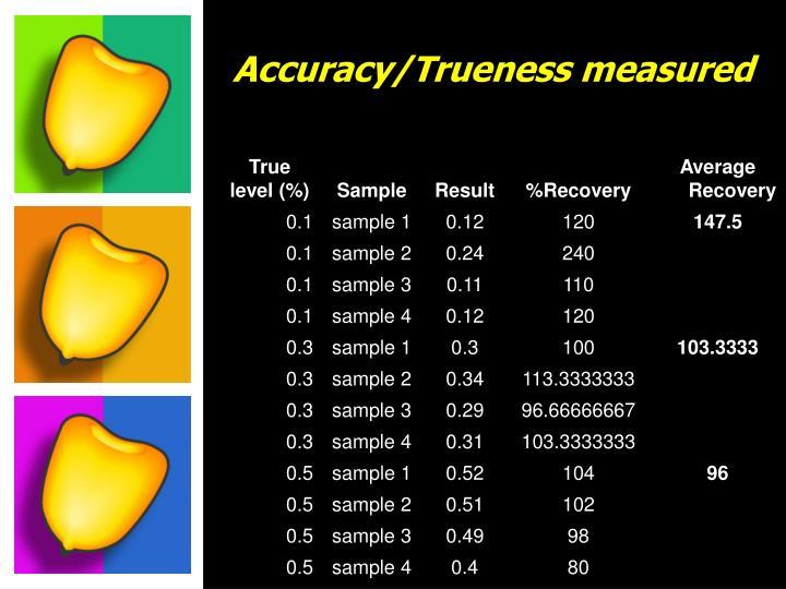 Accuracy/Trueness measured