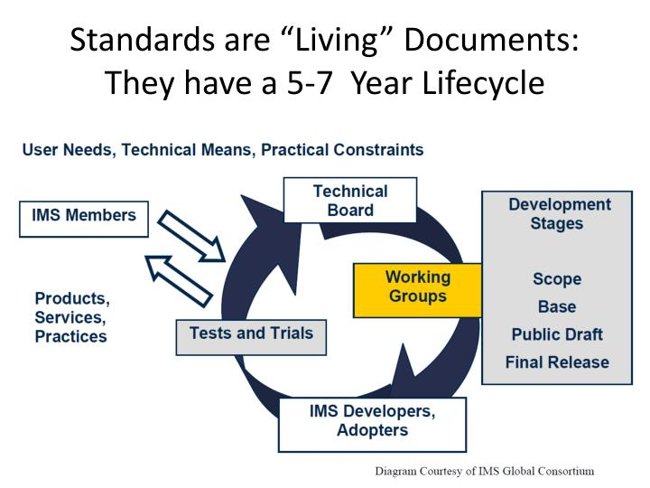 """Standards are """"Living"""" Documents:"""