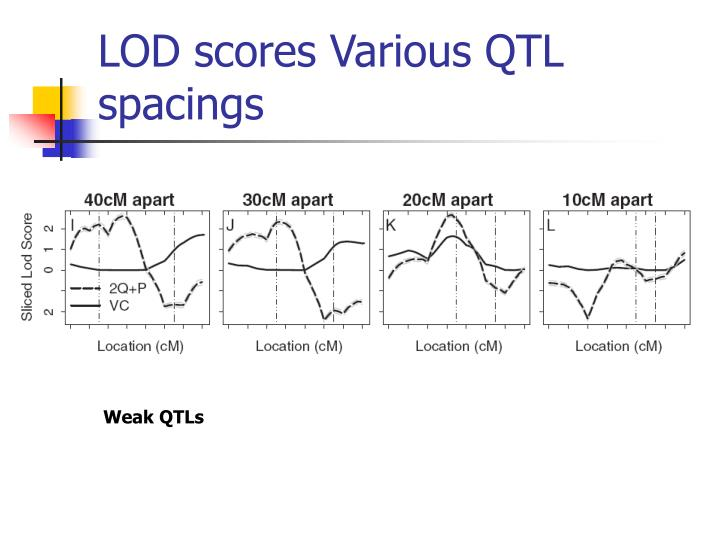 LOD scores Various QTL spacings
