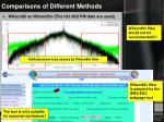 comparisons of different methods