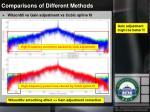 comparisons of different methods1
