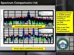 spectrum comparisons 1d1