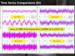 time series comparisons 6h