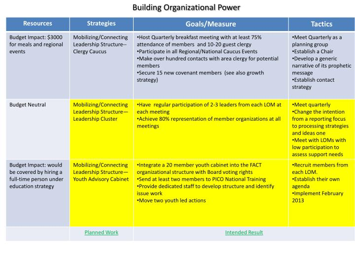 Building Organizational Power