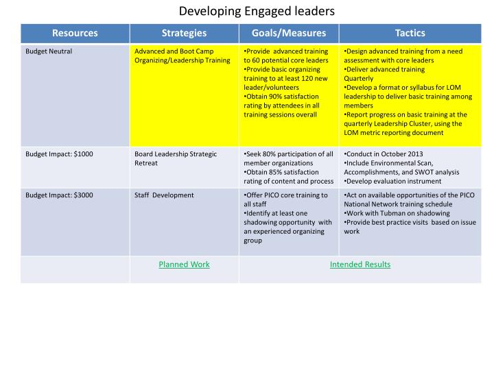 Developing Engaged leaders