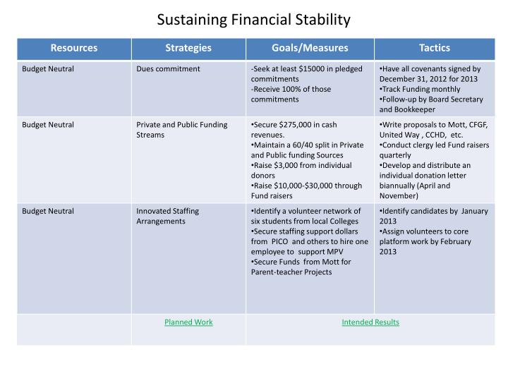 Sustaining Financial Stability