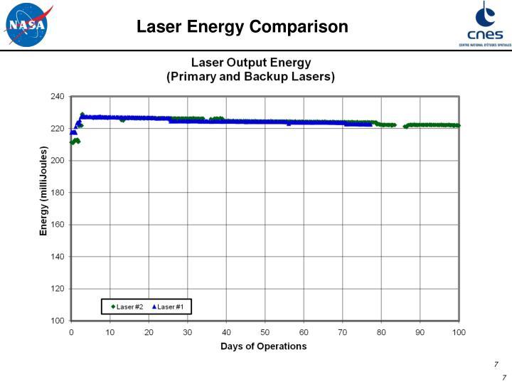 Laser Energy Comparison