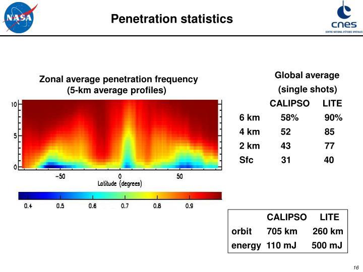 Penetration statistics