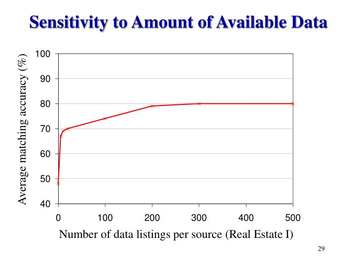 Sensitivity to Amount of Available Data