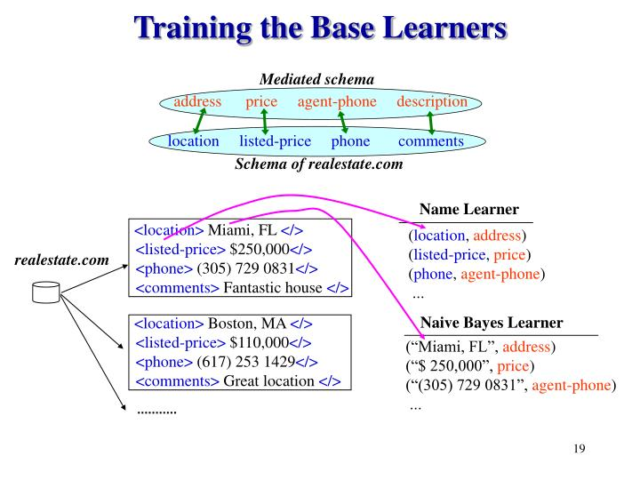 Training the Base Learners