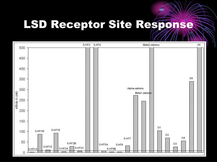 LSD Receptor Site Response