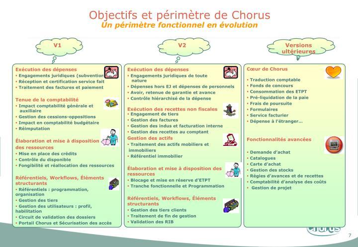 Objectifs et périmètre de Chorus