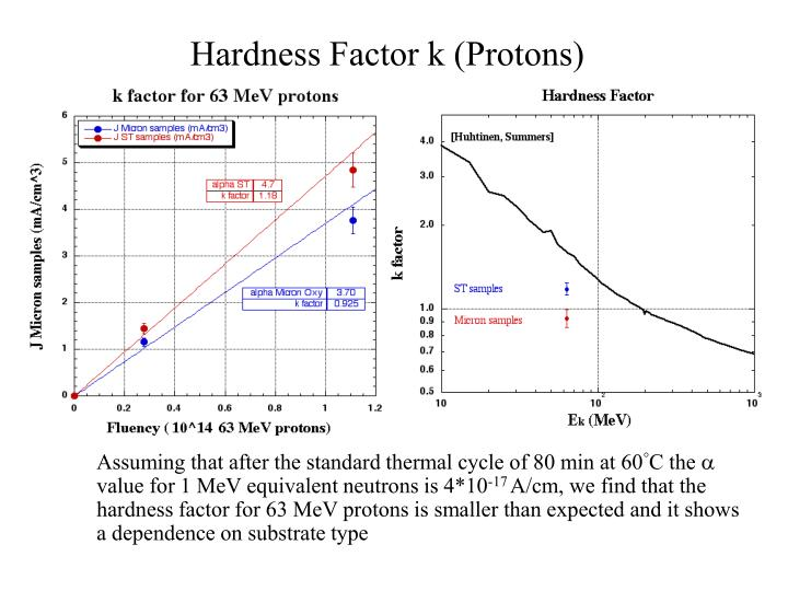Hardness Factor k (Protons)