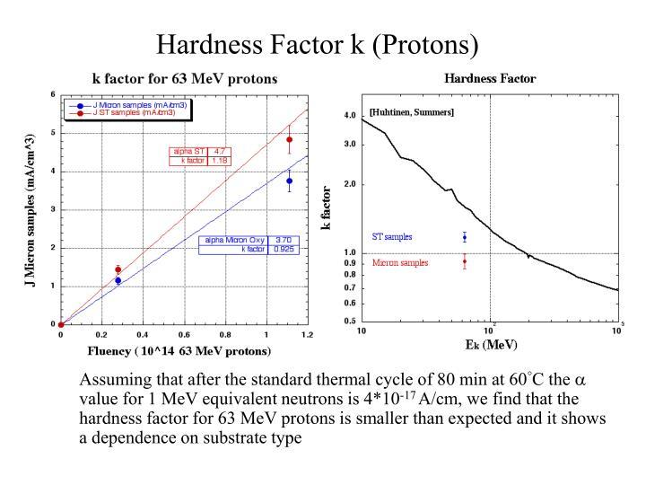 Hardness Factor k (Protons)