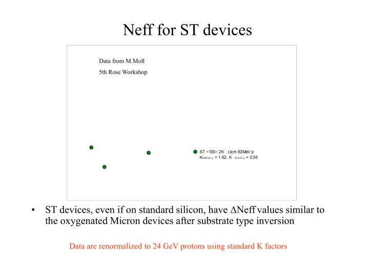 Neff for ST devices