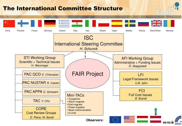 The International Committee Structure