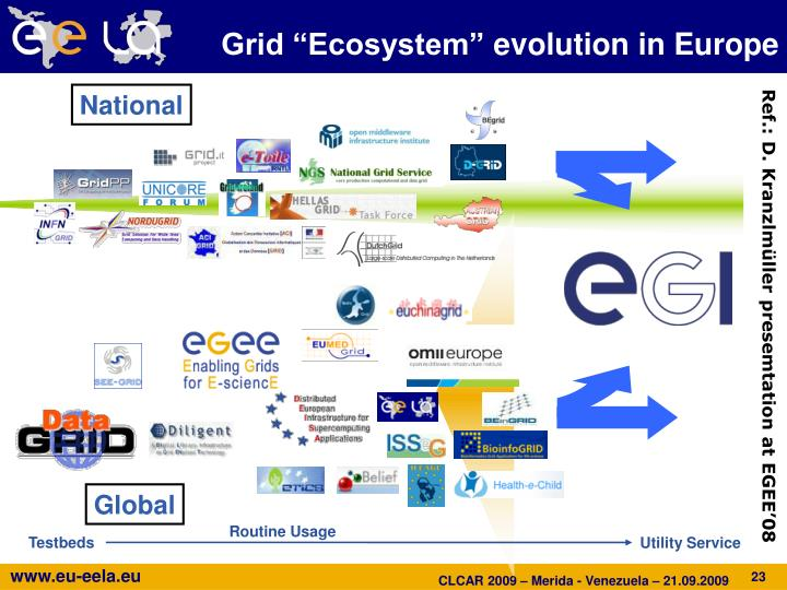 "Grid ""Ecosystem"""