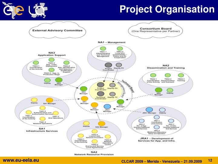 Project Organisation