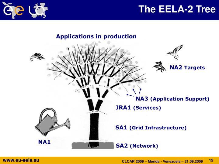 The EELA-2 Tree