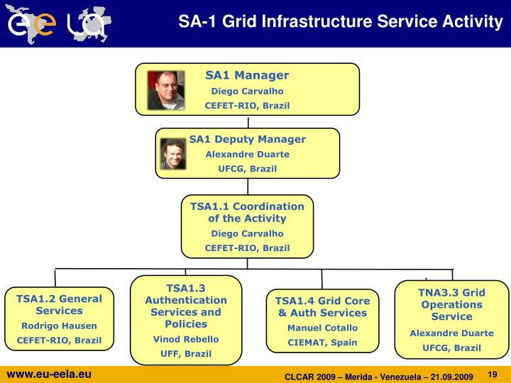 SA-1 Grid Infrastructure Service Activity