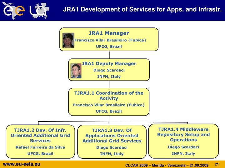 JRA1 Development of Services for Apps. and